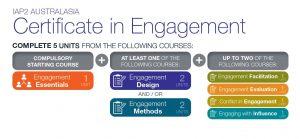 IAP2A Certificate in Engagement modules diagram